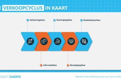 wat is de verkoopcyclus