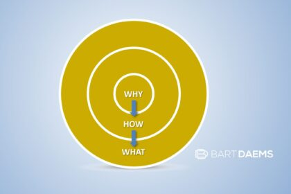 Why, How, What (Golden circle)